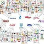 Кто является владельцем всех основных крупных брендов в мире