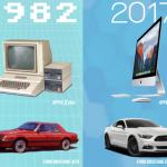 Какими были бы современные автомобили, если бы они продвинулись, как компьютеры